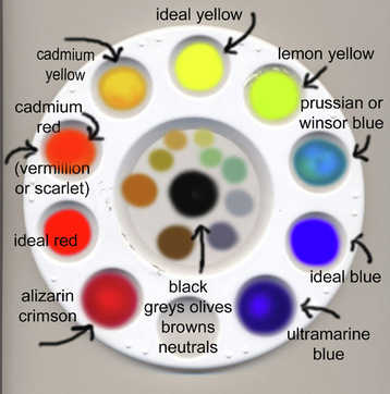 the (Winsor Newton) Color Wheel